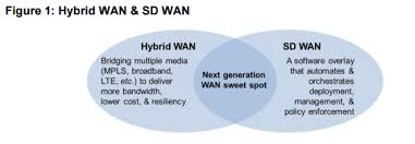 RESEARCH BRIEF  Can Broadband Change the WAN    Moor Insights     them to deploy new software and services quickly to capture more opportunity  This is driving many to use cloud based applications where ready made