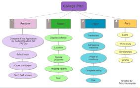 thinking and planning graphic organizer and outline examples from classification template