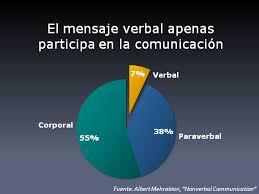 Resultat d'imatges de mentira en comunicacion no verbal