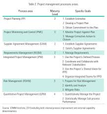 Project maturity evaluation model for SMEs from the software ...