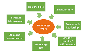 reflections on learning success the skills of knowledge work the 7 skills of knowledge work