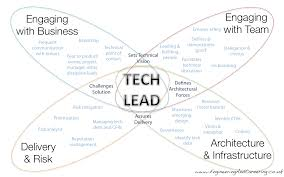 how to be a well rounded technical lead introduction the technical lead s job is a broad one a wide set of practices and skills can help you meet your goals in this set of posts i dive in to those i ve