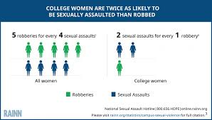campus sexual violence statistics rainn graphic depicts statistic that college women are two times more likely to be sexually assaulted than