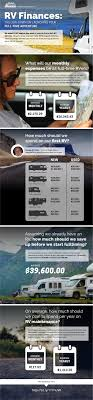 the rv lifestyle what does it cost 19 experts give us the low source 19 rv experts talk rv finances infographic