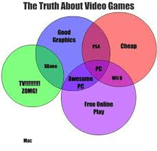 venn diagrams  video games and videos on pinterestvideo game venn diagram