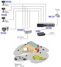 archiwalne numery informatoracctv monitoring of a house   example deployment of cameras and block diagram of the system