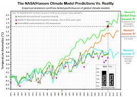 how to talk to a climate change denier c3headlines typepad com a 6a010536b58035970c01a73d6bd651970d pi