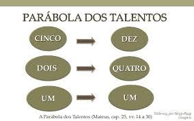 Resultado de imagem para parabola dos dez talentos