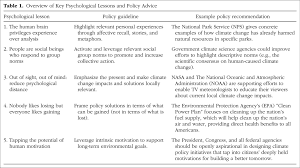 climate change psychology five insights yale program on climate image for overview of key psychological lessons and policy advice