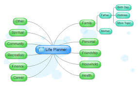 example of mind mapexamples of mind map