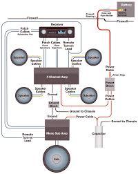 car audio amplifier instalation guide schematic diagram car amplifier wiring diagram