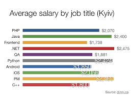 it job market in ukraine overview rends  average salary by job title kyiv