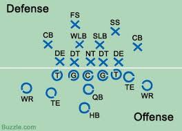 american football rules every sports lover must knowon field player positions   offensive and defensive