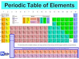 Dynamic <b>Periodic Table</b>