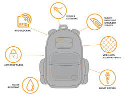 The Best <b>Anti Theft Backpack</b> for Travel in 2019 | Castaway with ...