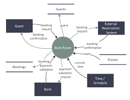data flow diagram  workflow diagram  process flow diagramdfd   last resort hotel book room process