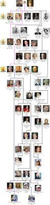 must see english royal family tree pins royal family trees the royal house of windsor is the present royal dynasty in great britain search the