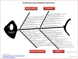 passing telephone interviews i ve got a fishbone pic for you following the steps in the fishbone diagram should give you a fighting chance of getting through to the next stage of the interview process