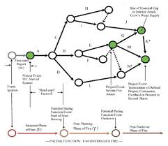 best images of construction network diagram   activity network    project management network diagram