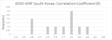 EMD International A/S EMD-WRF <b>South Korea</b> Mesoscale Data ...