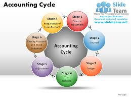 17 best images about accounting