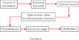optical fiber communication systemin digital optical fiber communication system the information is suitably encoded prior to the drive