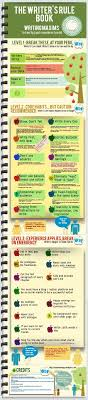 best ideas about book writing tips creative atozchallenge w is for the writing rule book infographic