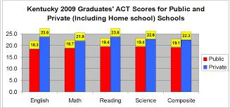 public schools vs private schools essay   reportdwebfccom public schools vs private schools essay