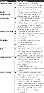 table breakdown of teamwork category examples figure of  table 2 breakdown of teamwork category examples