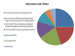 attendee industries corporate physical security jobs