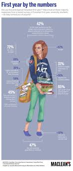 best images about education infographics st crunching the numbers on the typical first year student