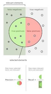 <b>Precision</b> and recall - Wikipedia