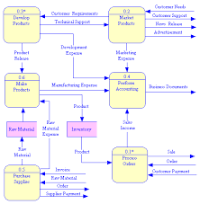 process model  data flow diagrams yourdon demarco dfd