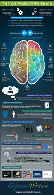 infographic the copywriter s brain express writers embed this infographic on your own site