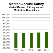 market research analysts  amp  marketing specialists   aagsalary chart market research analysts