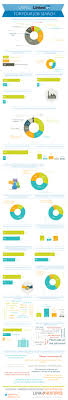 how people use linkedin for job search study linkedin job search infographic2
