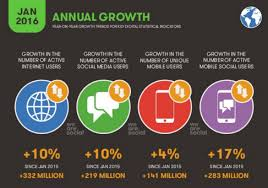 Global Social Media Statistics Summary 2016