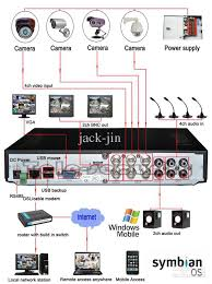 dvr wiring diagrams   quickstart guide falco pro series dvr nd    samsung tv ir wiring diagram free download wiring diagram schematic