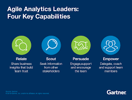 build a team to deliver agile analytics smarter gartner characteristics of agile analytics leaders