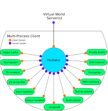 multi process client vag    draft   second life wikioverview graphic of multi process client