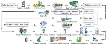 tread cooling skiver line  horizontal bias cutter  bead wire    motorcycle tire production flow chart