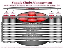 ways to improve your operational approach to supply chain framework to assess the strengths and weaknesses of your operational level approach to supply chain management processes to identify opportunities to