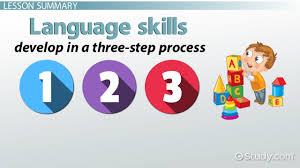 stages of language development pre linguistic and symbolic language skills in children development definition types