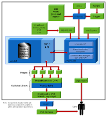 images of software architecture block diagram   diagramschapter  about embedded support  ner