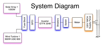 system diagrama system diagram is a flowchart like model used to break down complex system ideas and visually explain them and their components in hierarchy form
