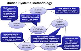 systems thinking process unified systems methodology jpg