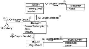 communication diagramfigure    communication diagram