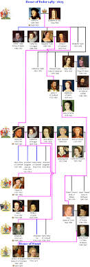 very nice visual of the house of windsor family tree history fcbtc great britain the house of tudor created the golden age of england search this pre british royal family tree and detailed descriptions of