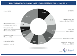 state of the german online job market q2 2014 textkernel percentage of jobs by profession class in over the second quarter of 2014 source