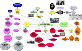 america brilliant prohibition mindmap